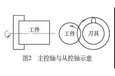 如何用FANUC系统进行多边形加工